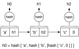 Hash list